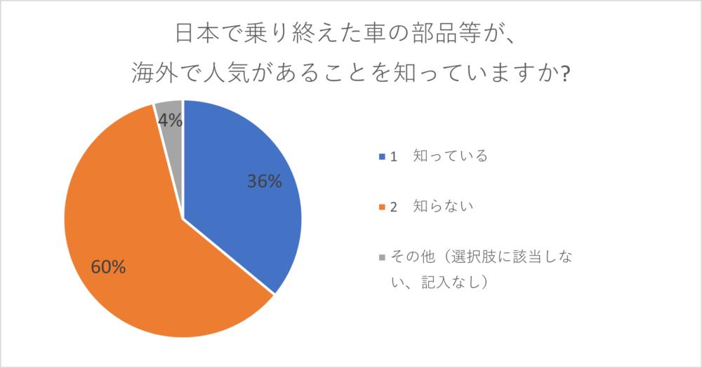 中古自動車部品、海外での人気
